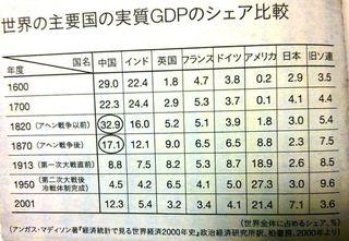アヘン戦争前後のGDP.jpg